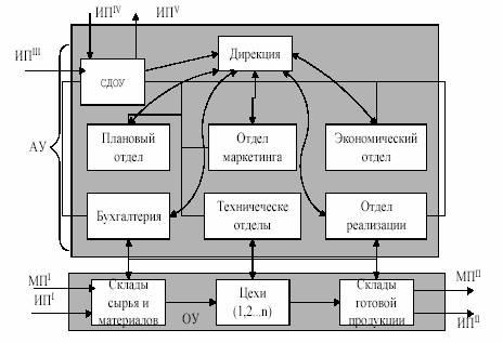 Програмку организация электронного документооборота